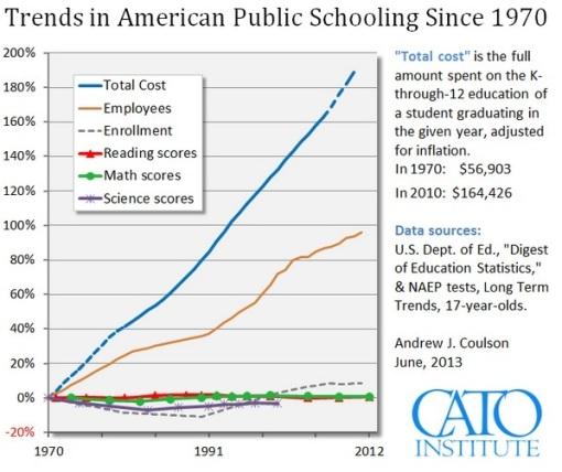 AMERICAN TRENTS PUBLIC SCHOOLING